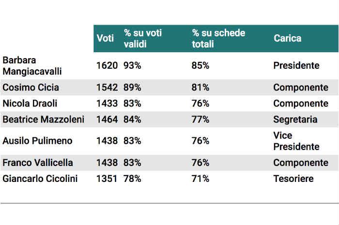 risultati elezioni fnopi 2018